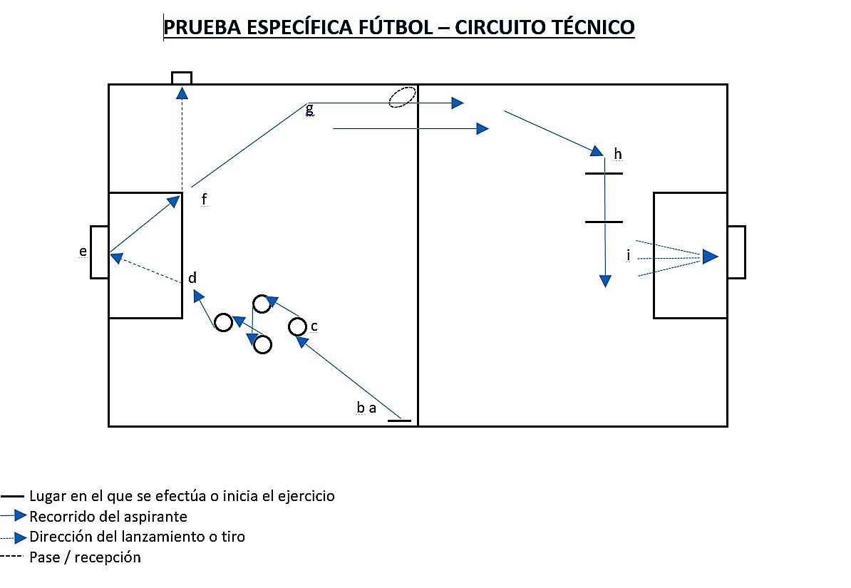 6531cb90edb4a Pruebas fisicas de acceso al curso de entrenador de fútbol